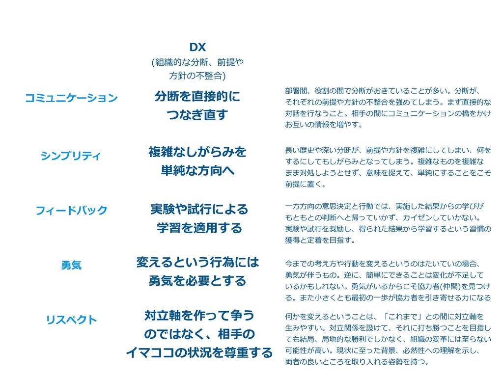 コミュニケーション シンプリティ フィードバック 勇気 リスペクト DX (組織的な分断、前提...