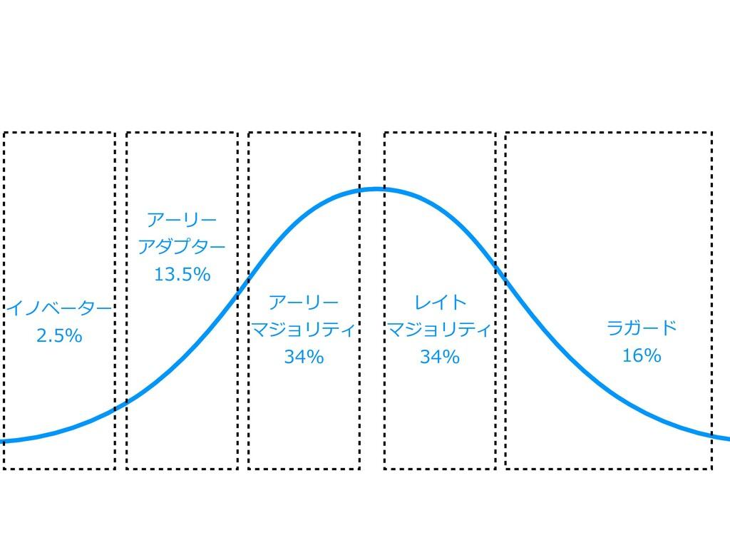 イノベーター 2.5% アーリー アダプター 13.5% アーリー マジョリティ 34% レイ...