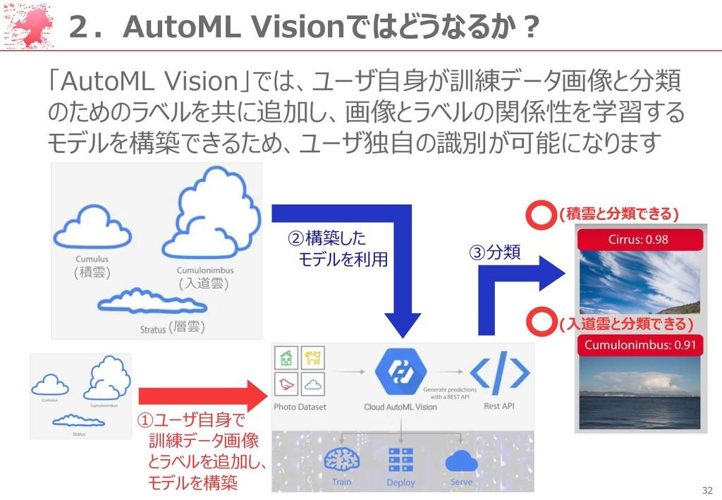 32 2.AutoML Visionではどうなるか? 「AutoML Vision」では、ユー...