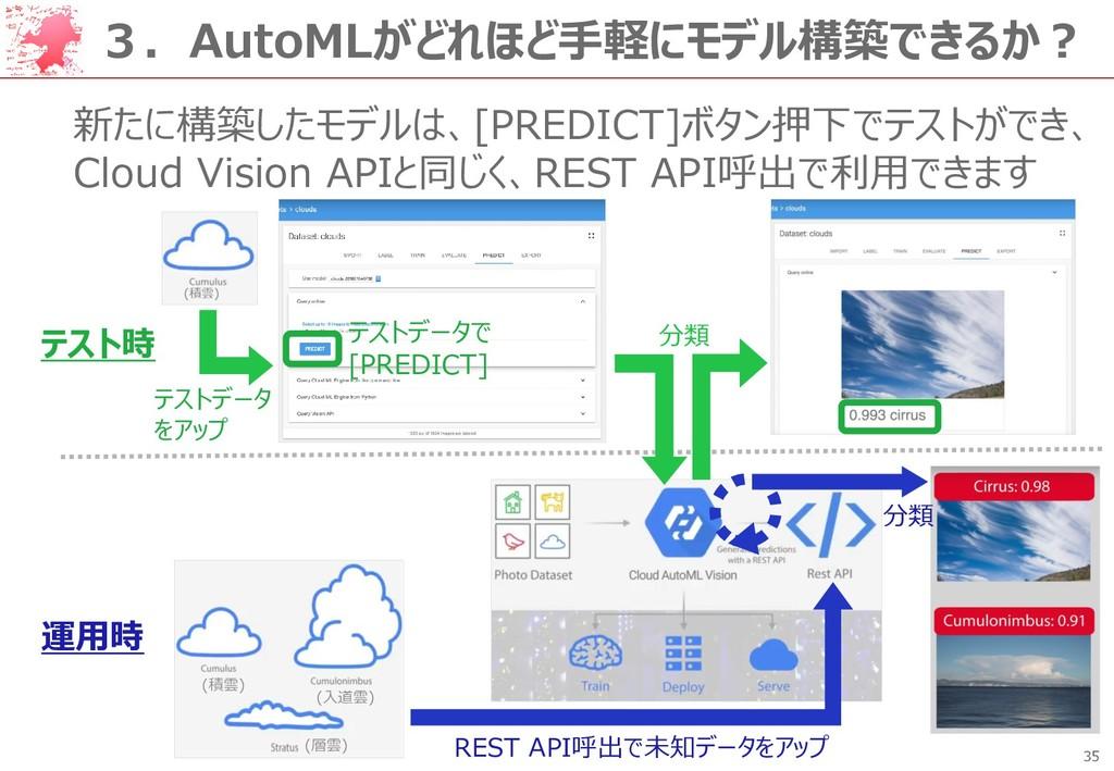 35 3.AutoMLがどれほど手軽にモデル構築できるか? 新たに構築したモデルは、[PRED...