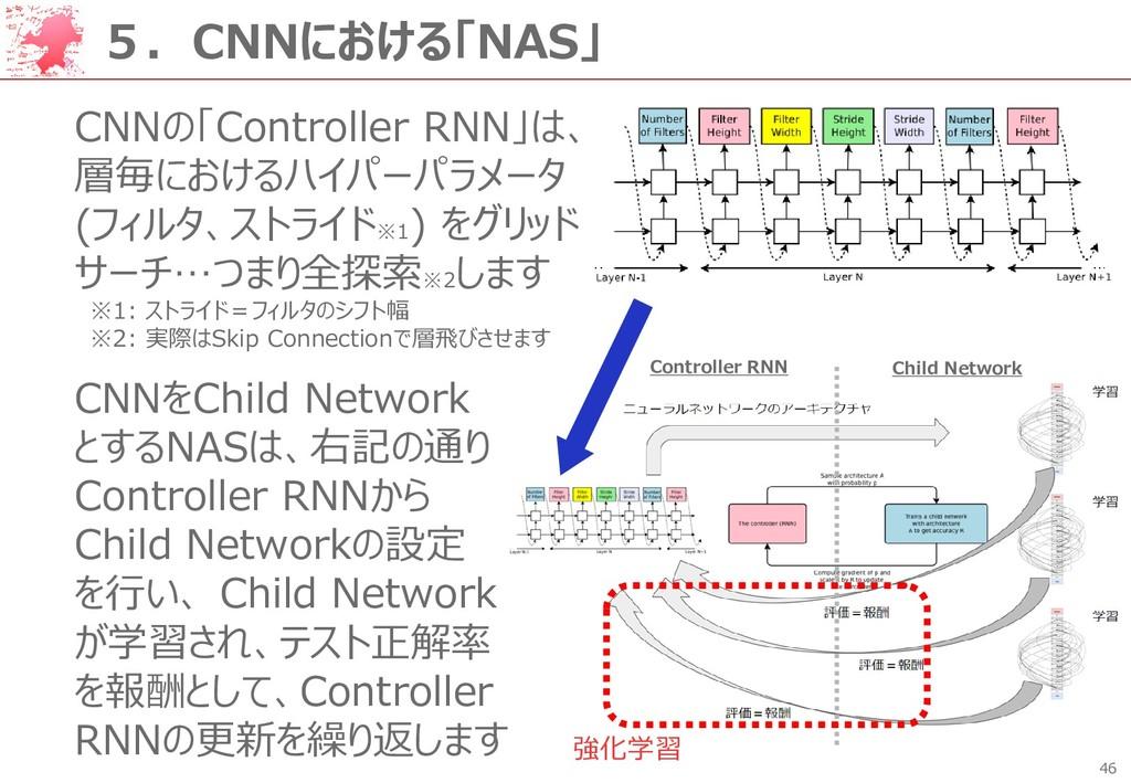 46 5.CNNにおける「NAS」 CNNの「Controller RNN」は、 層毎における...