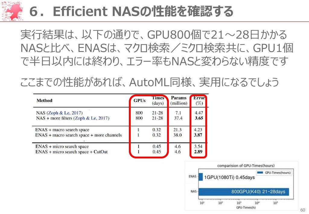 60 6.Efficient NASの性能を確認する 実行結果は、以下の通りで、GPU800個...