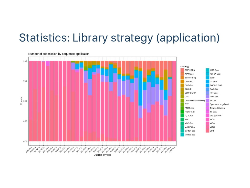 Statistics: Library strategy (application)