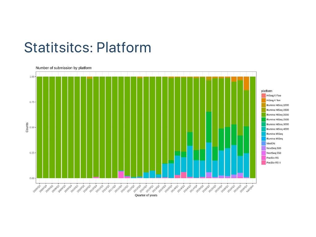 Statitsitcs: Platform
