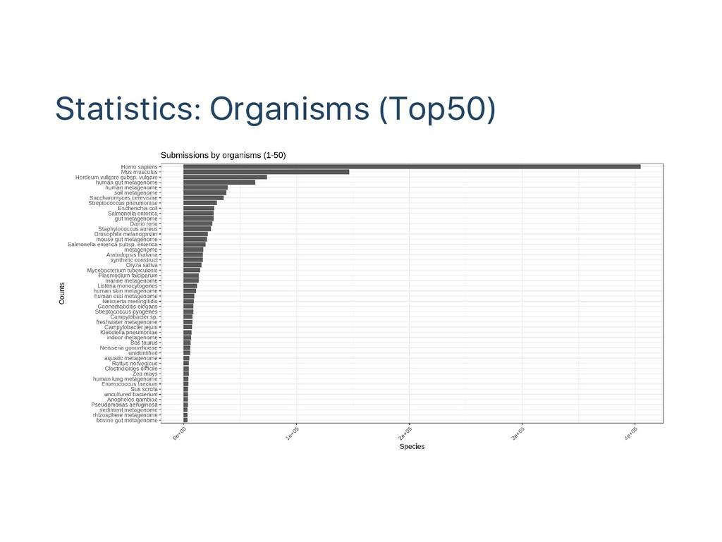Statistics: Organisms (Top50)