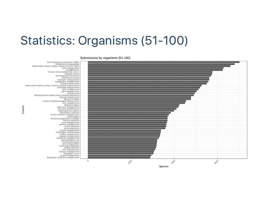 Statistics: Organisms (51‑100)