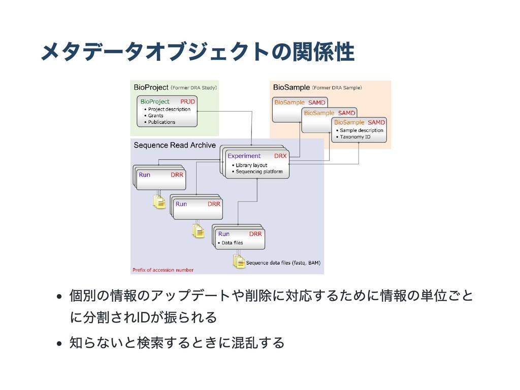 メタデー タオブジェクトの関係性 個別の情報のアップデー トや削除に対応するために情報の単位ご...