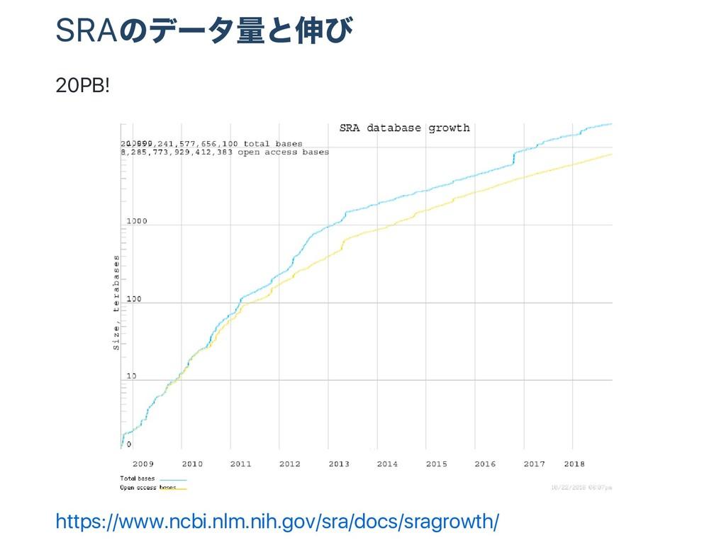 SRA のデー タ量と伸び 20PB! https://www.ncbi.nlm.nih.go...