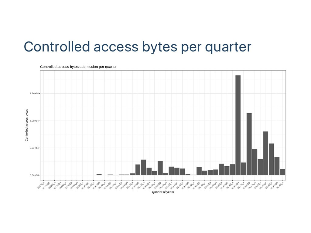 Controlled access bytes per quarter
