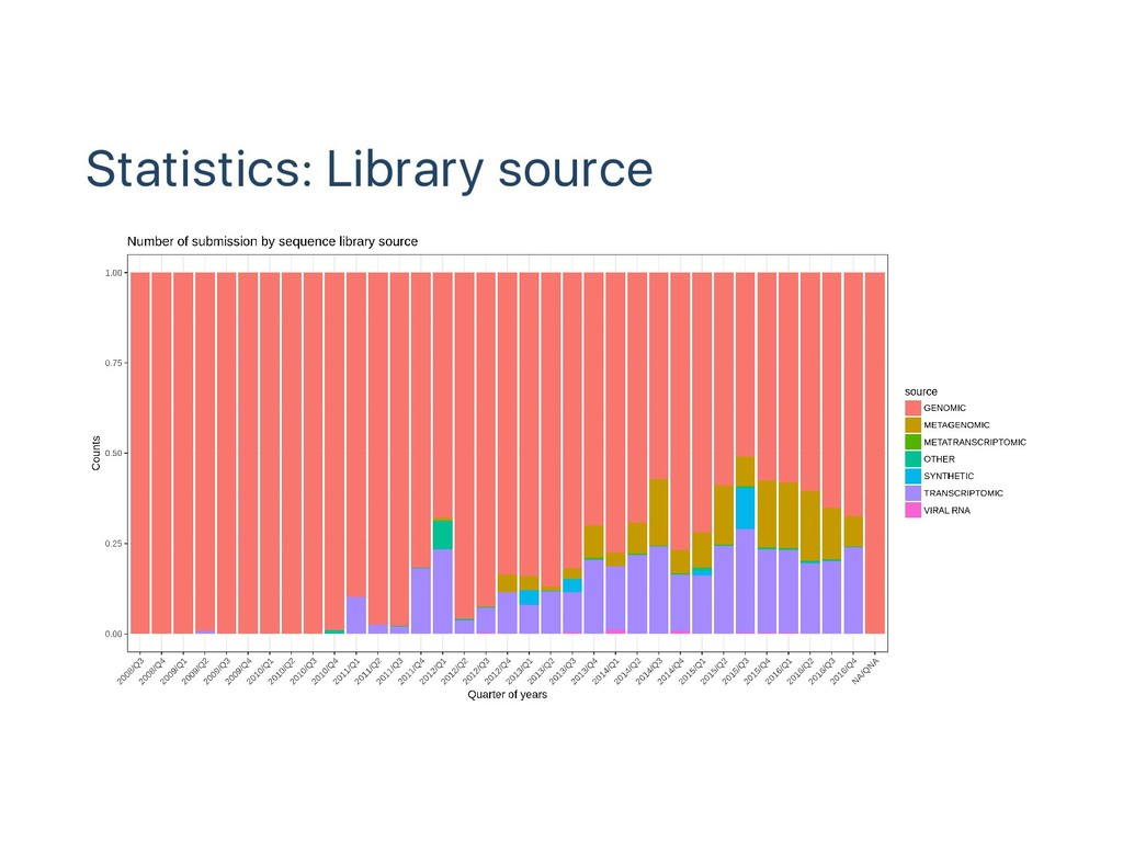 Statistics: Library source