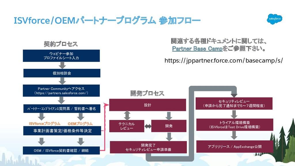 ISVforce/OEMパートナープログラム 参加フロー ウェビナー参加 プロファイルシート...