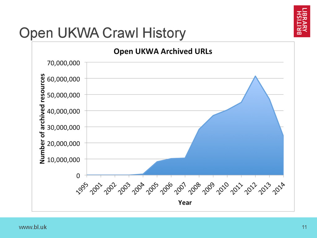 www.bl.uk 11 Open UKWA Crawl History