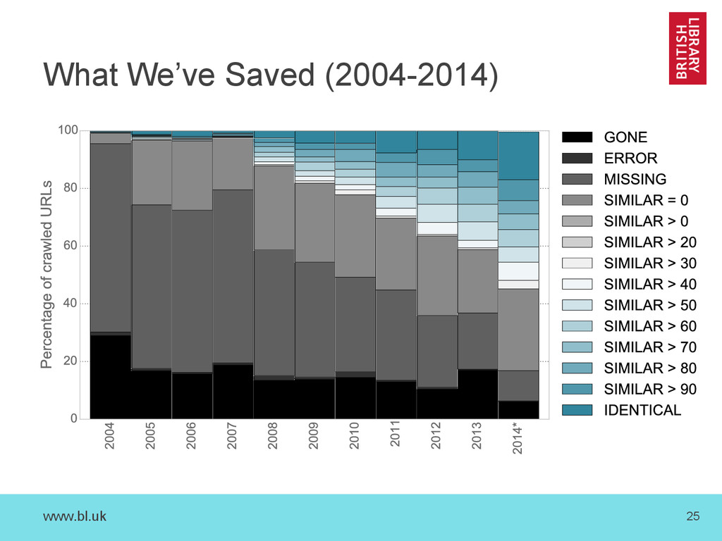www.bl.uk 25 What We've Saved (2004-2014)
