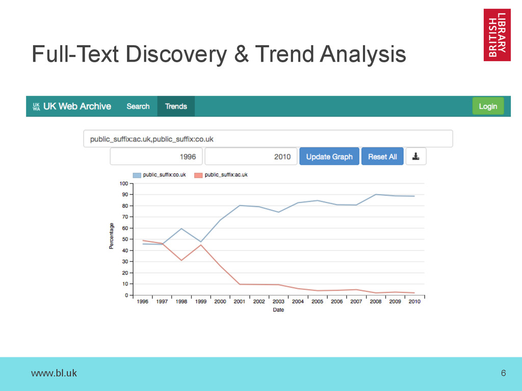 www.bl.uk 6 Full-Text Discovery & Trend Analysis