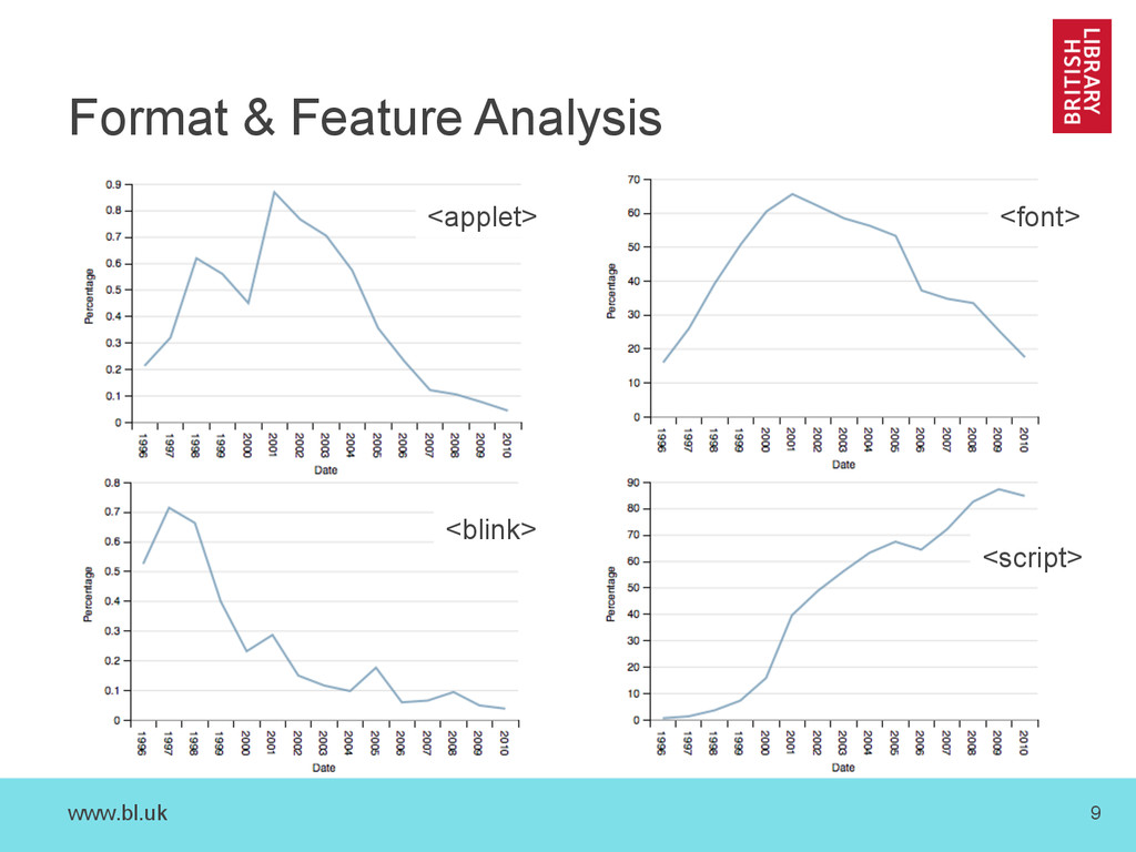 www.bl.uk 9 Format & Feature Analysis <applet> ...