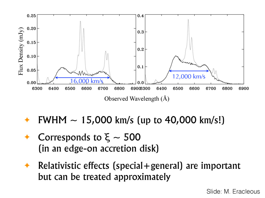 Observed Wavelength (Å) Flux Density (mJy) ✦ FW...