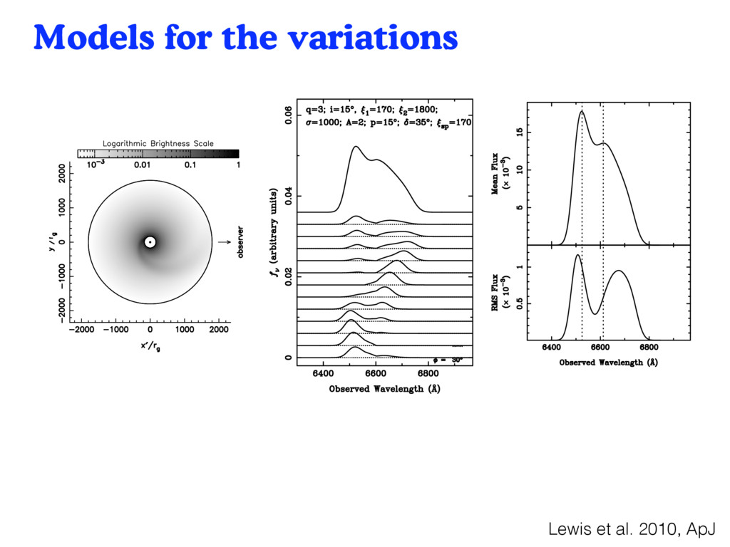 Models for the variations 30 From Lewis et al 2...