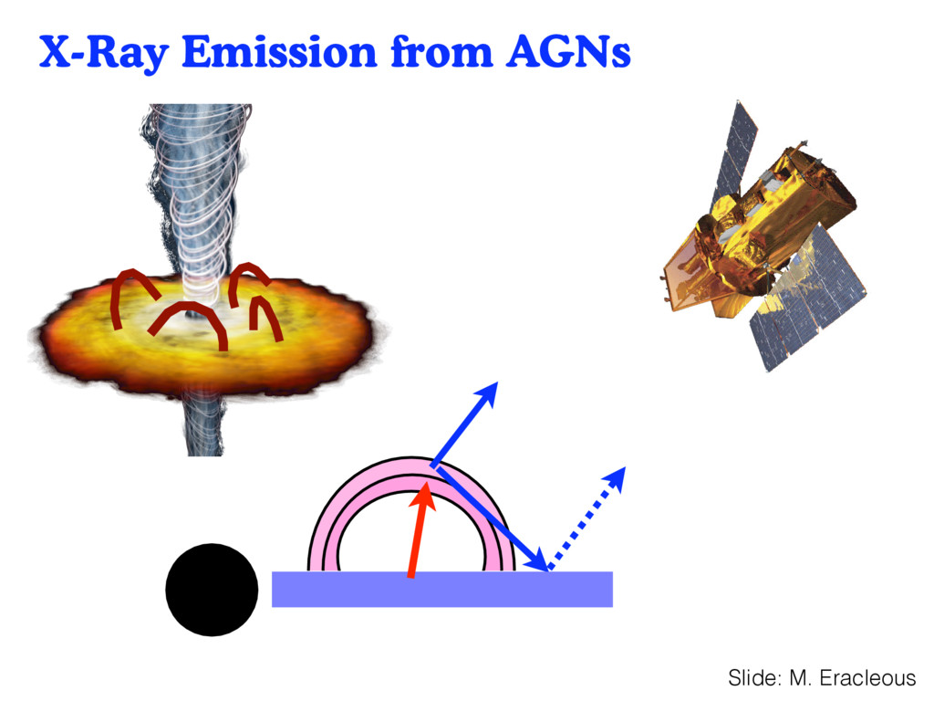 X-Ray Emission from AGNs 35 Slide: M. Eracleous