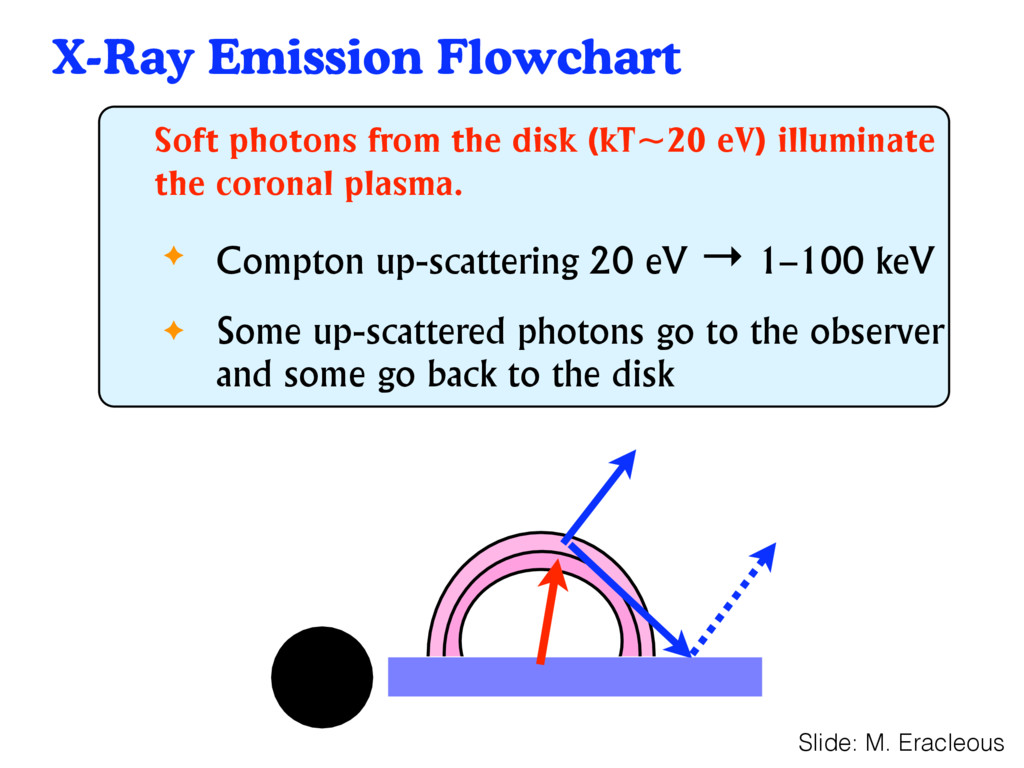 X-Ray Emission Flowchart 37 Soft photons from t...