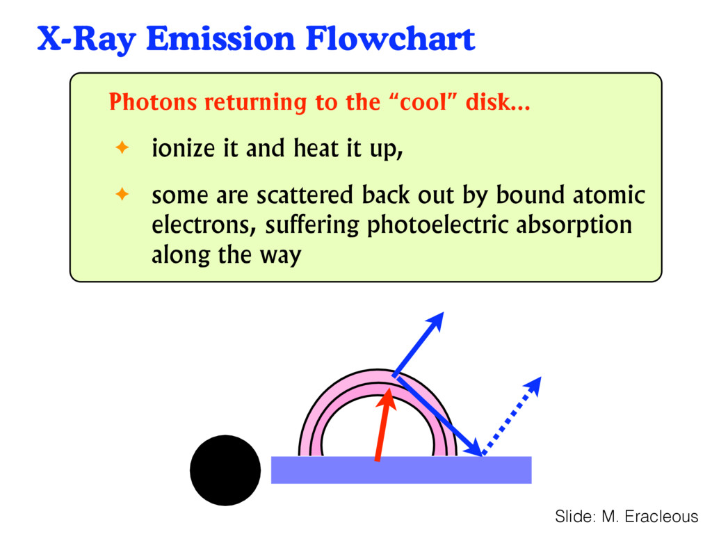 X-Ray Emission Flowchart 38 Photons returning t...