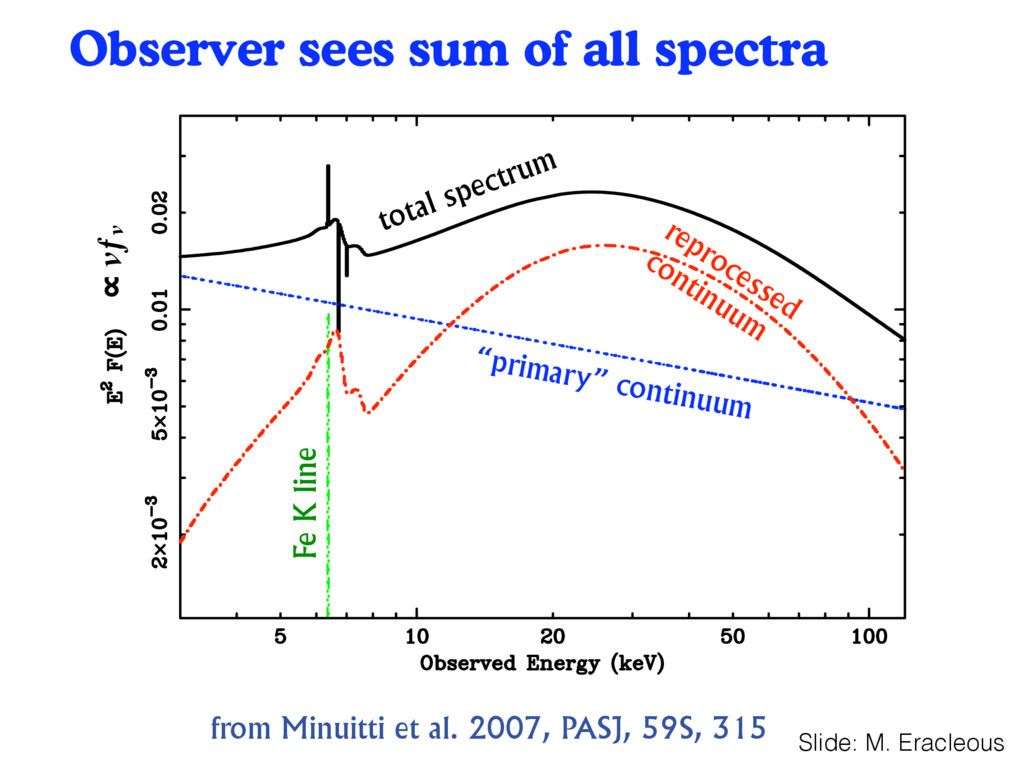 Observer sees sum of all spectra 39 from Minuit...