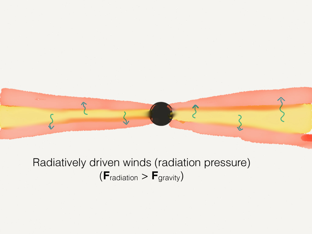 Radiatively driven winds (radiation pressure) (...