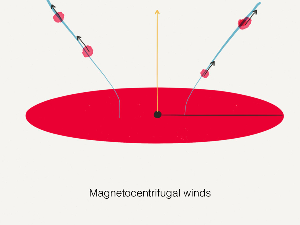 Magnetocentrifugal winds