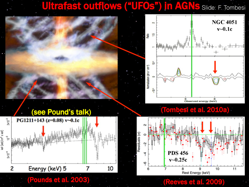 "Ultrafast outflows (""UFOs"") in AGNs (Pounds et ..."