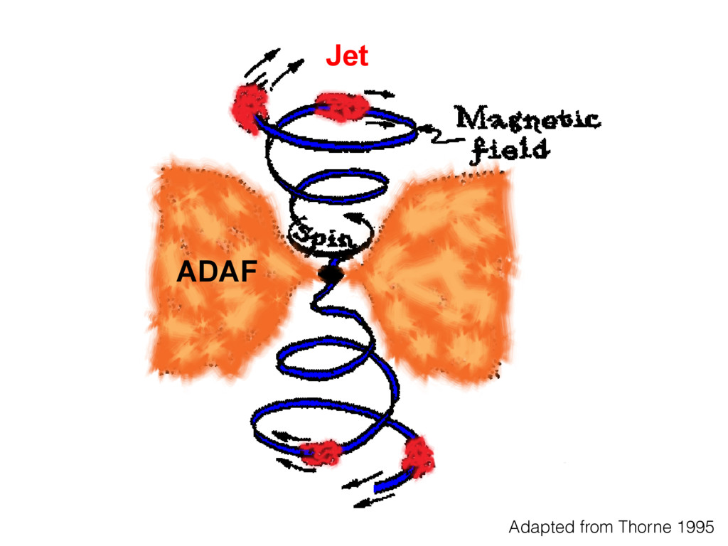 Jet ADAF n in hreading ner flow) Adapted from T...