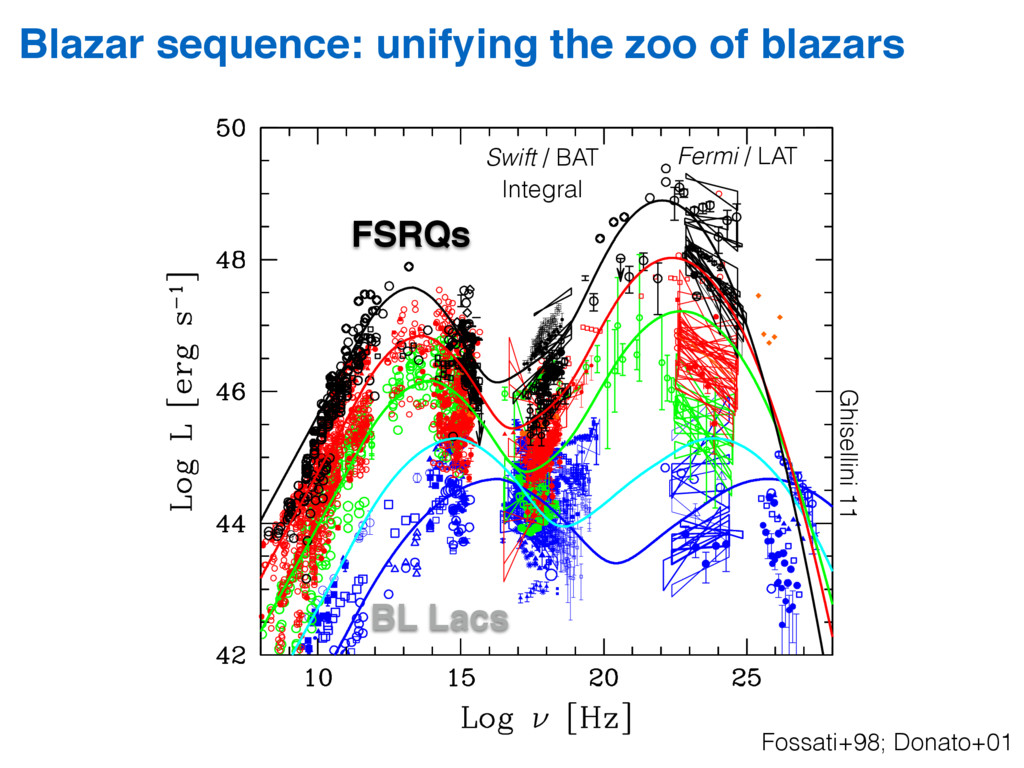 Blazar sequence: unifying the zoo of blazars Fo...