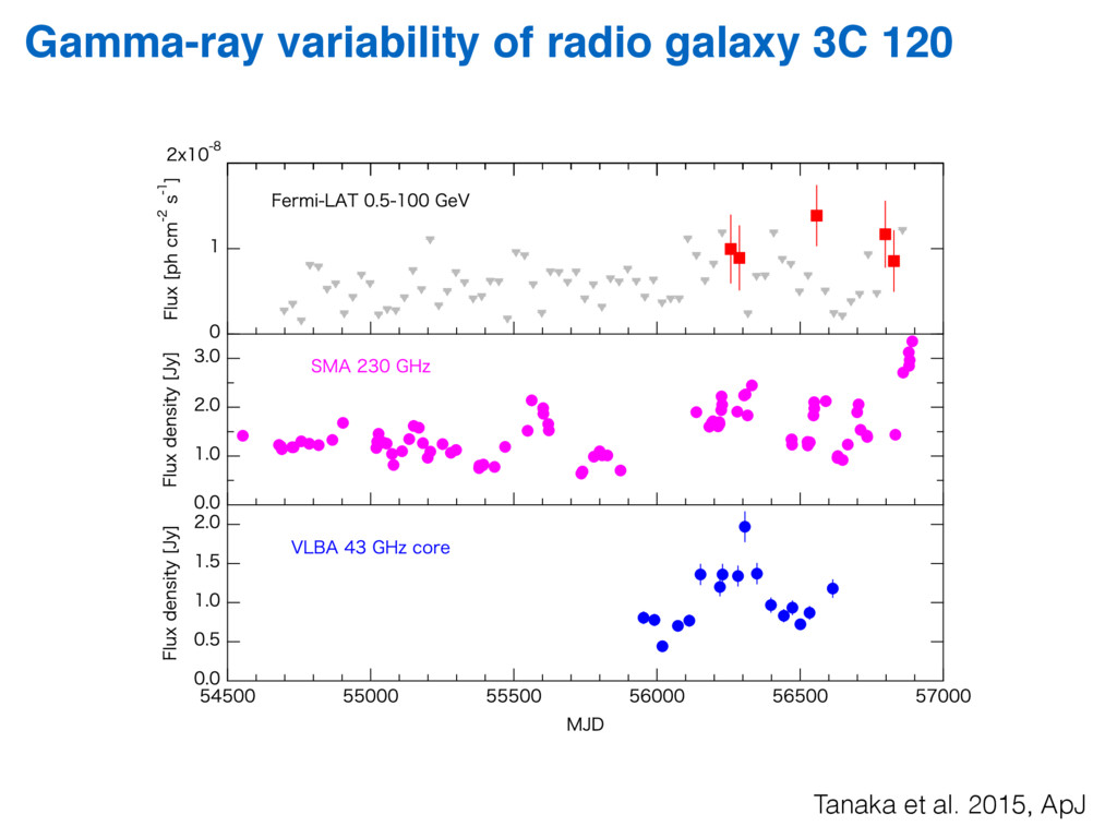 Gamma-ray variability of radio galaxy 3C 120 Hi...