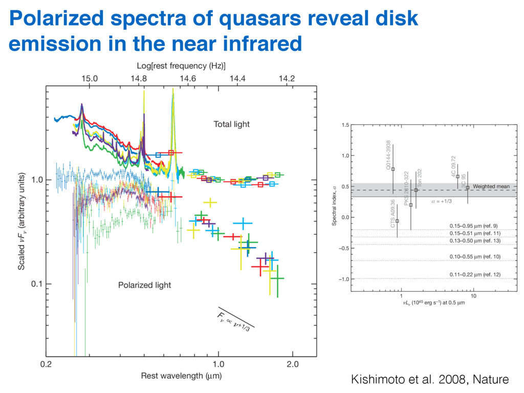 Polarized spectra of quasars reveal disk emissi...