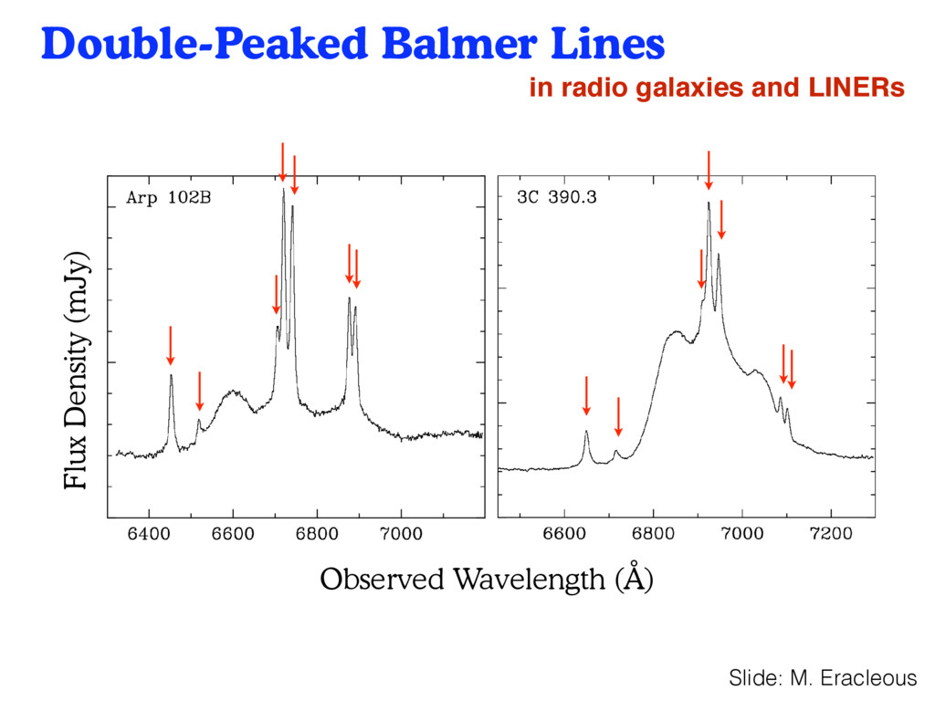 Double-Peaked Balmer Lines 23 Observed Waveleng...
