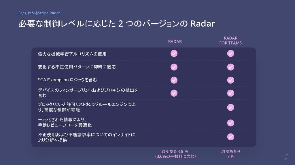 RADAR RADAR FOR TEAMS 強力な機械学習アルゴリズムを使用 変化する不正使用...