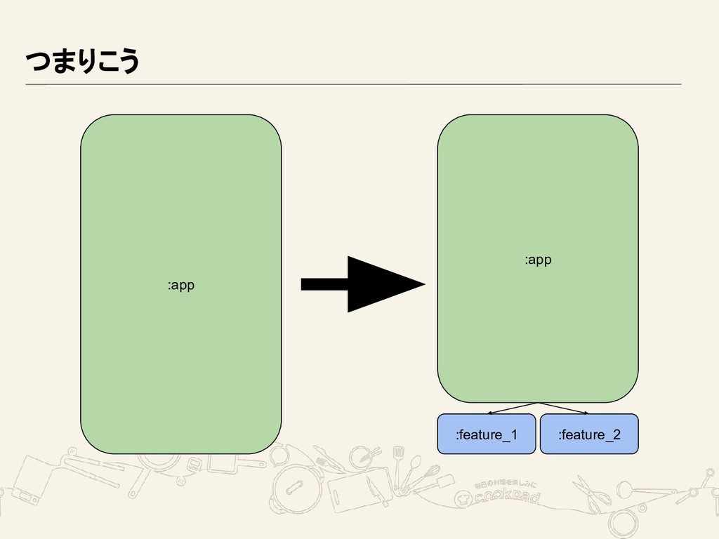 つまりこう :app :app :feature_1 :feature_2