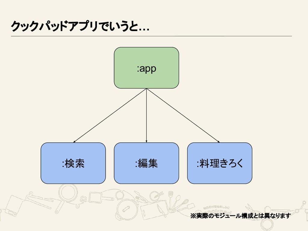 クックパッドアプリでいうと… :app :検索 :編集 :料理きろく ※実際のモジュール構成と...