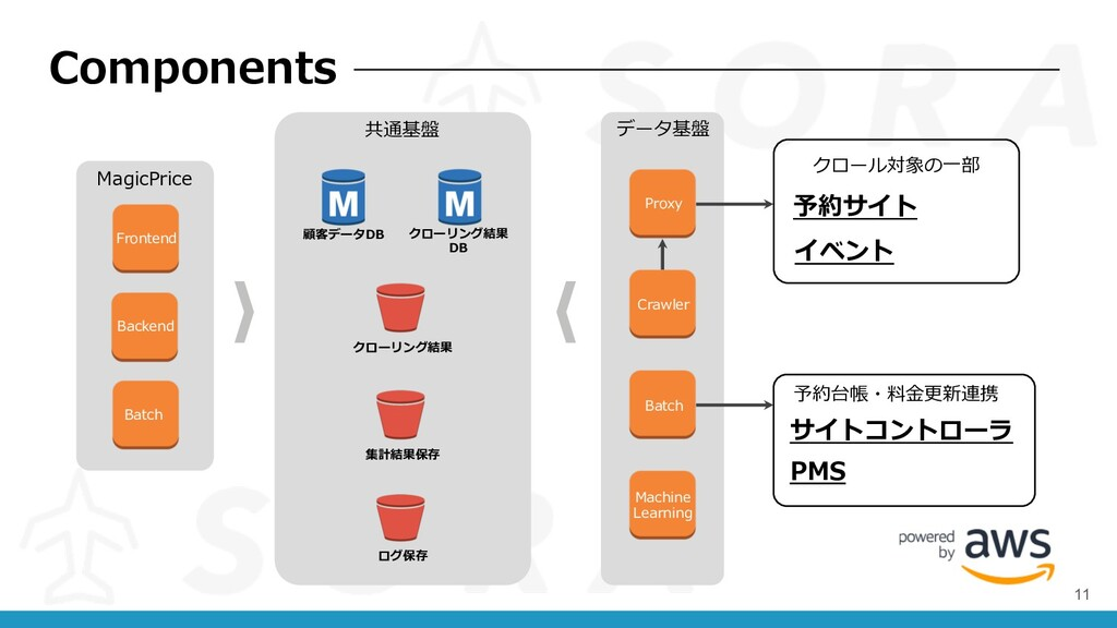 Components Frontend クローリング結果 Backend 顧客データDB クロ...