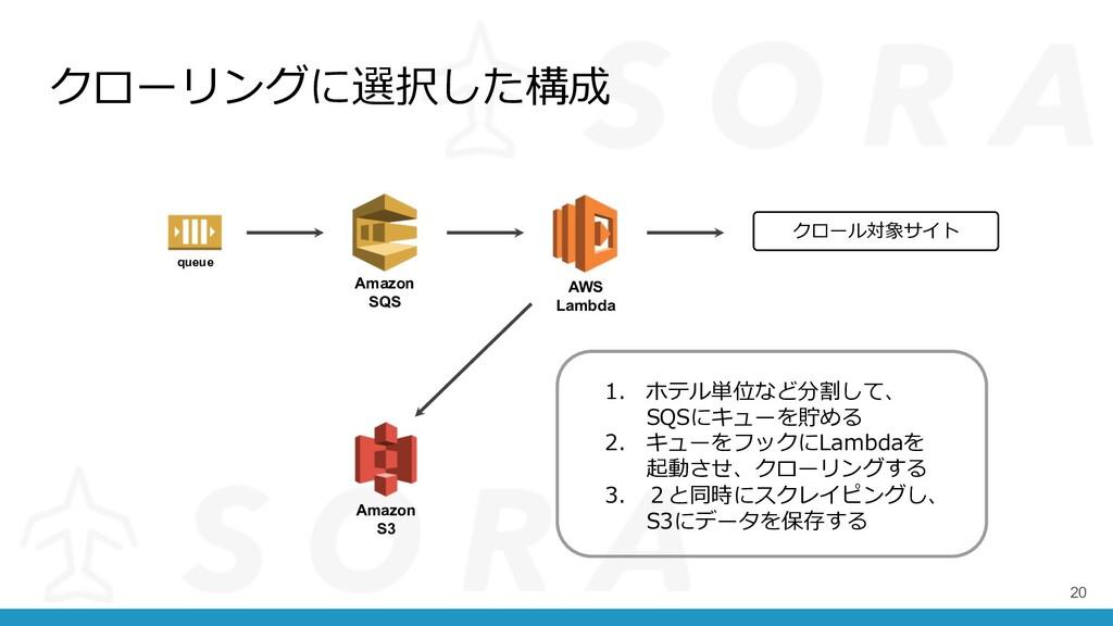 クローリングに選択した構成 20 AWS Lambda Amazon S3 Amazon SQ...