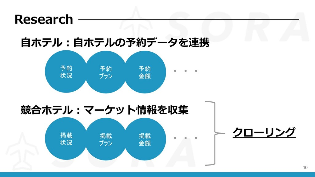 Research 10 予約 状況 ⾃ホテル︓⾃ホテルの予約データを連携 競合ホテル︓マーケッ...
