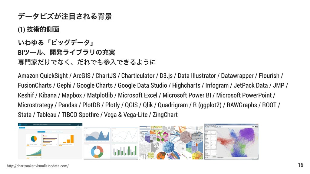 (1) BI Amazon QuickSight / ArcGIS / ChartJS / C...
