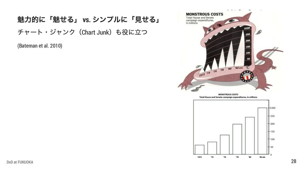 vs. Chart Junk (Bateman et al. 2010) DxD at FUK...