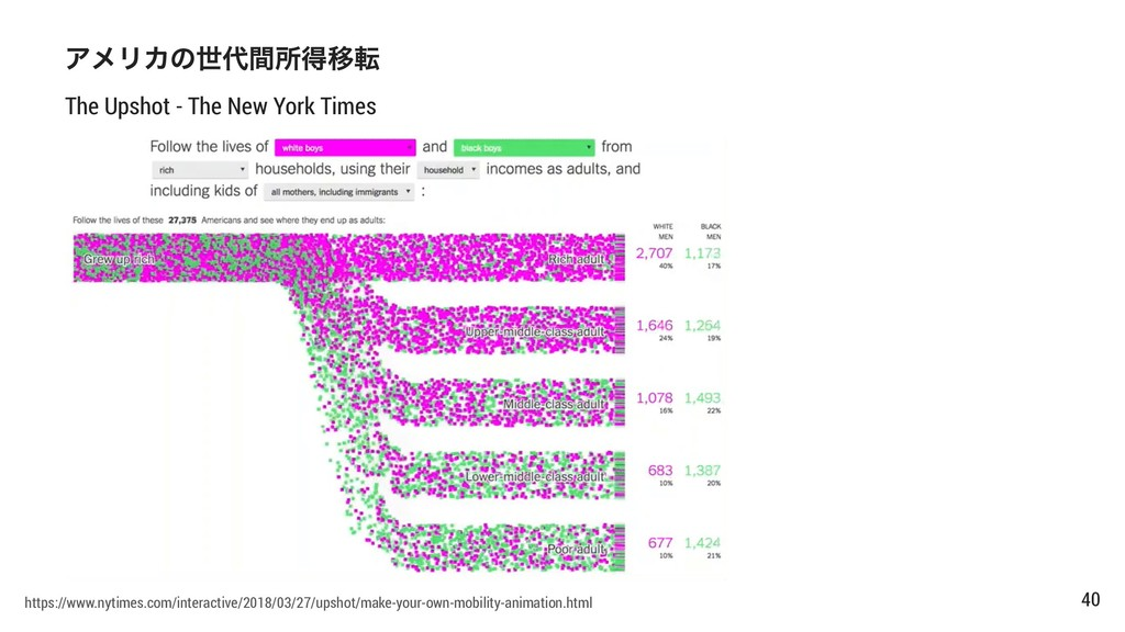 The Upshot - The New York Times https://www.nyt...