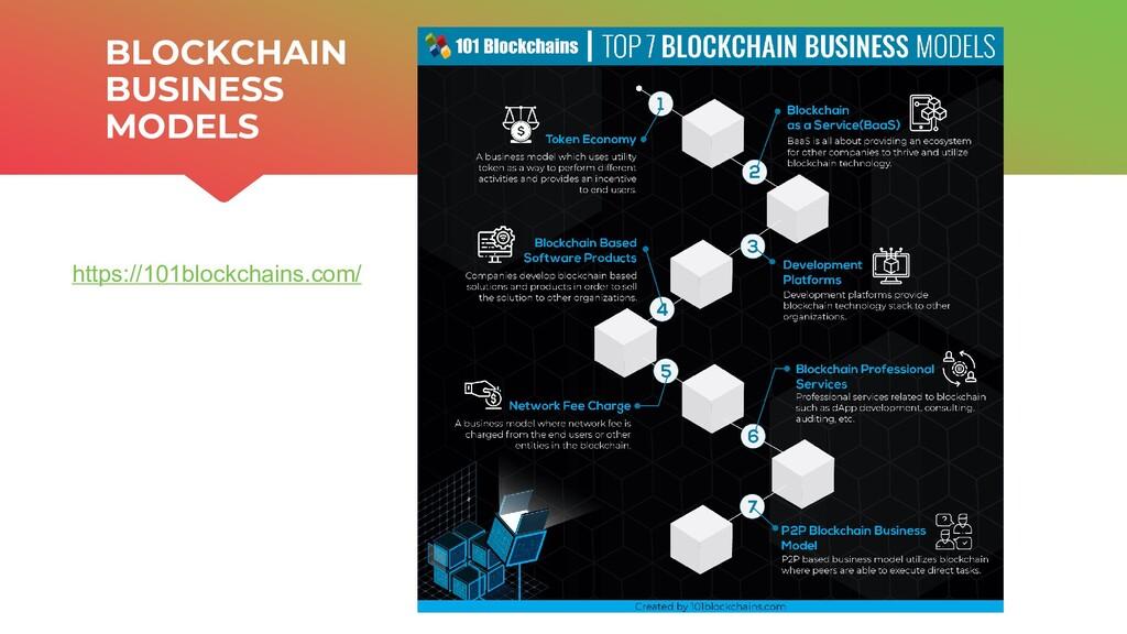| ONTOCHAIN.NGI.EU BLOCKCHAIN BUSINESS MODELS 1...