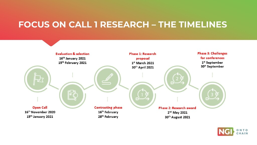 | ONTOCHAIN.NGI.EU FOCUS ON CALL 1 RESEARCH – T...