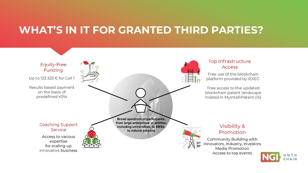 | ONTOCHAIN.NGI.EU WHAT'S IN IT FOR GRANTED THI...