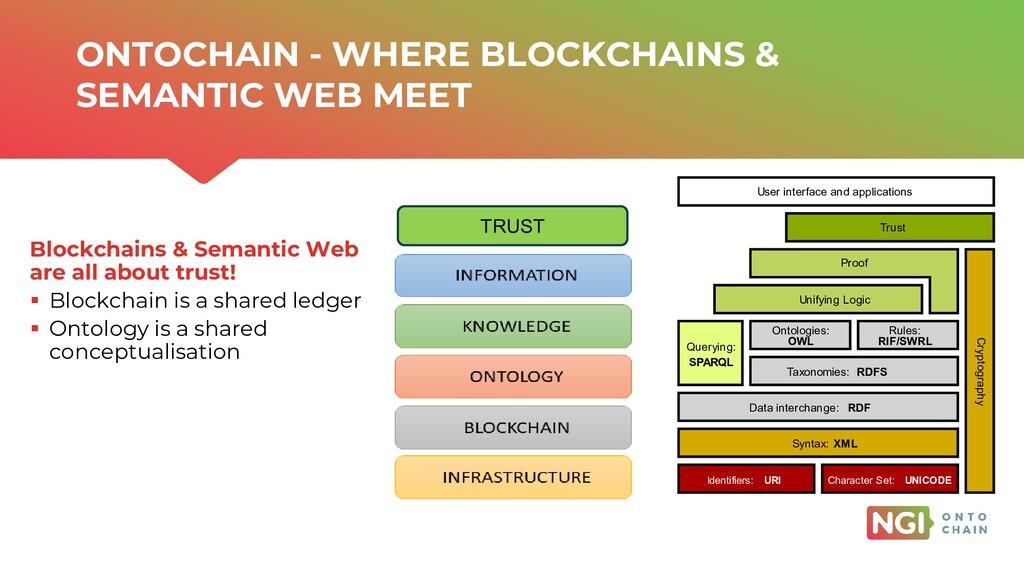 | ONTOCHAIN.NGI.EU Blockchains & Semantic Web a...
