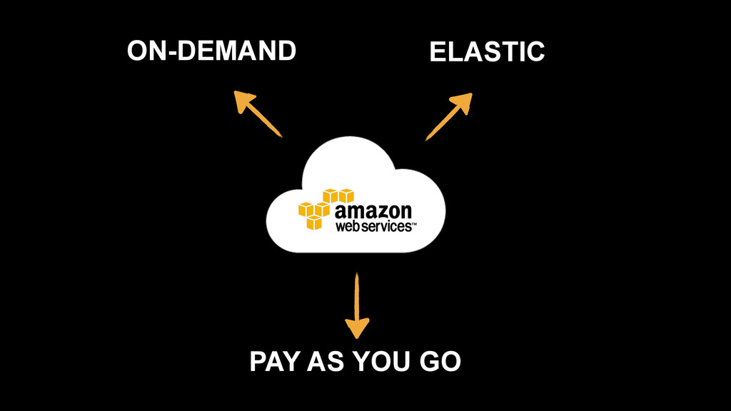 ON-DEMAND PAY AS YOU GO ELASTIC