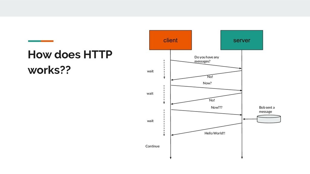 How does HTTP works?? client server Do you have...