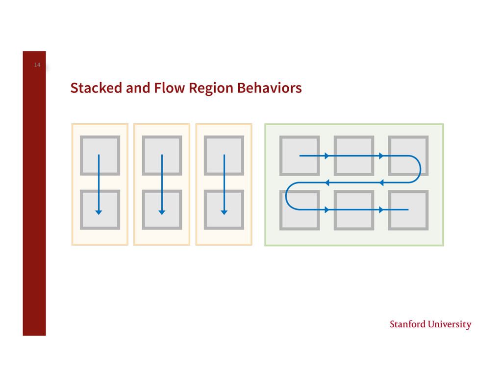 14 Stacked and Flow Region Behaviors
