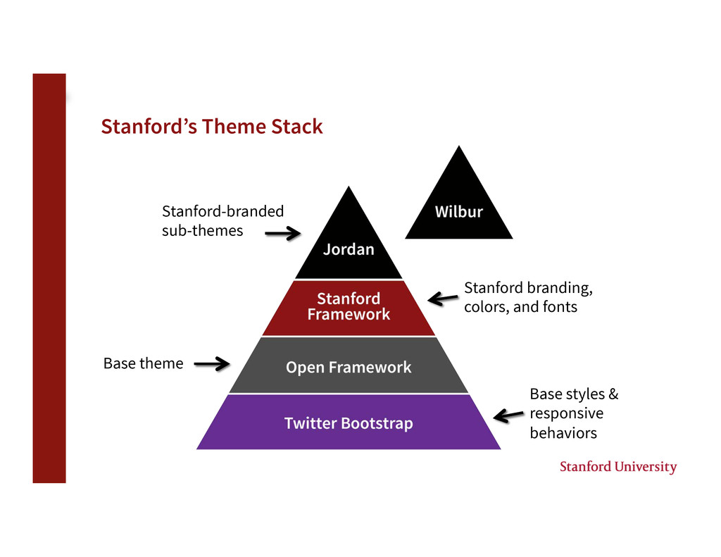Stanford's Theme Stack Base theme Stanford br...